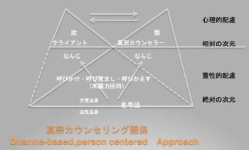 真宗カウンセリング(D.P.C.A)のイメージ